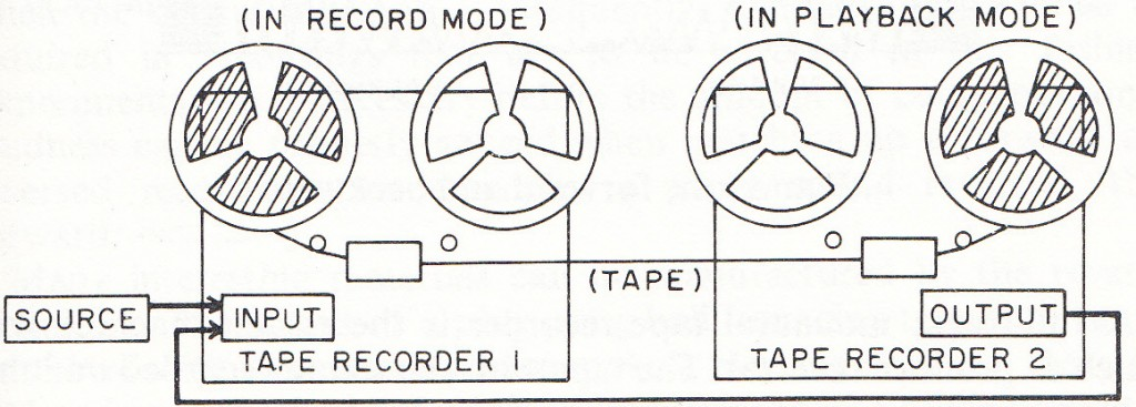 Tape Echo on 2 Machines, from: David Keane: Tape Music Composition, 1980