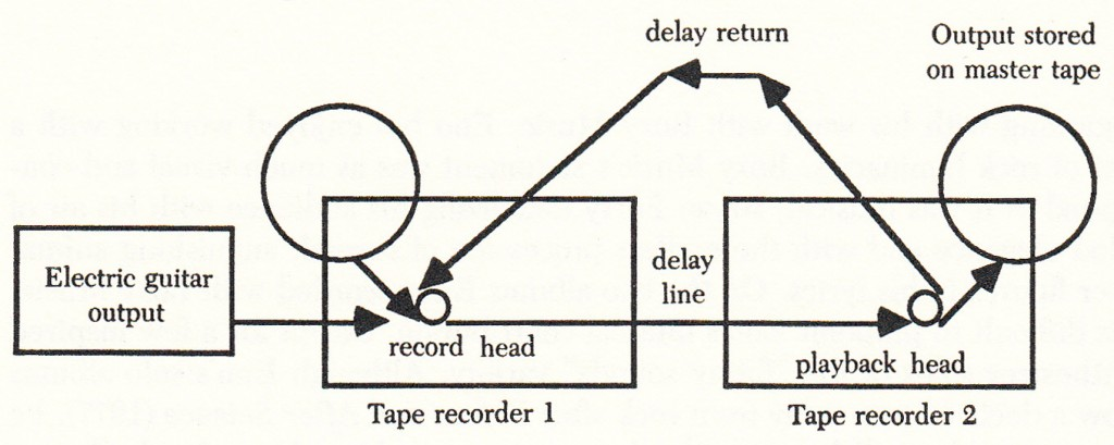 "Eno and Fripp's Signal-Delay System Used For ""(No Pussyfooting)"" - from: Eric Tamm, Brian Eno - His Music and the Vertical Color of Sound"